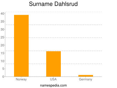 Surname Dahlsrud