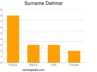 Surname Dahmar
