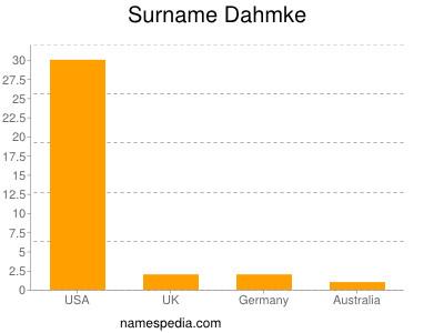 Surname Dahmke