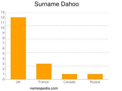 Surname Dahoo