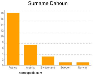 Surname Dahoun