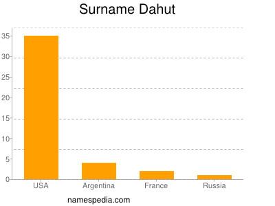 Surname Dahut