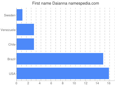 Given name Daianna