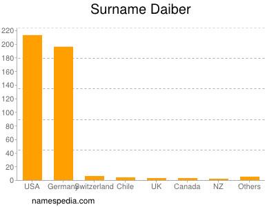 Surname Daiber