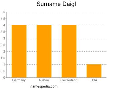 Surname Daigl