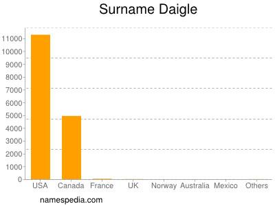 Surname Daigle