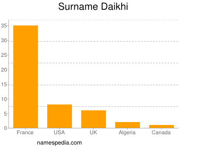 Surname Daikhi