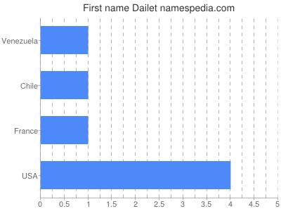 Given name Dailet