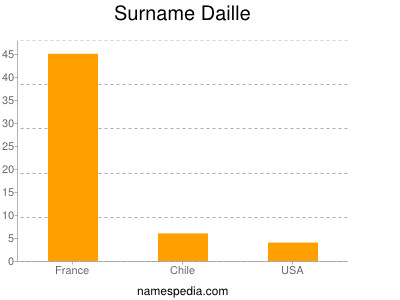 Surname Daille