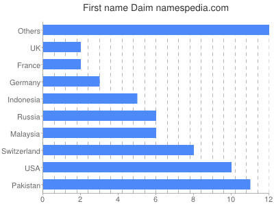 Given name Daim