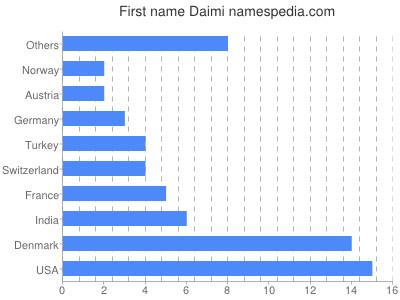 Given name Daimi