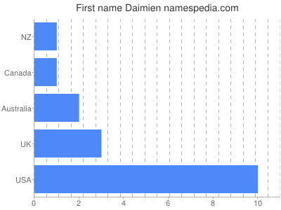 Given name Daimien