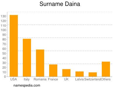 Surname Daina