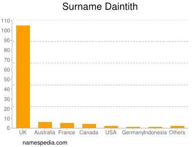 Surname Daintith