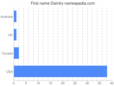 Given name Daintry