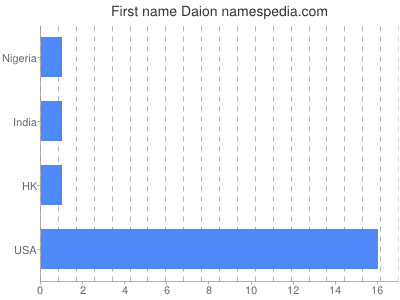Given name Daion