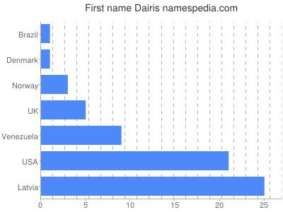 Given name Dairis