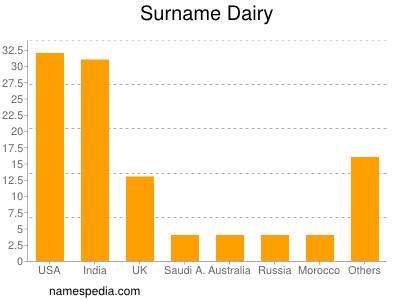 Surname Dairy