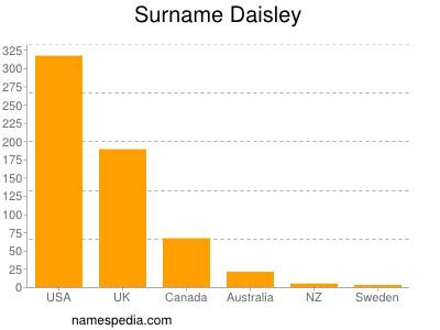 Familiennamen Daisley