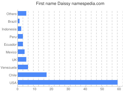 Given name Daissy