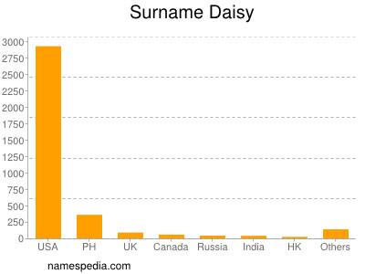 Surname Daisy