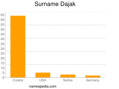Surname Dajak