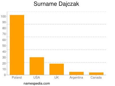 Surname Dajczak