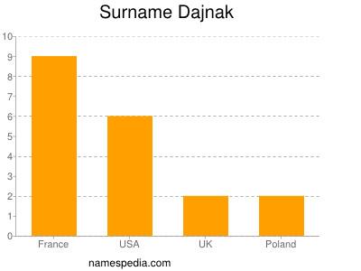 Surname Dajnak