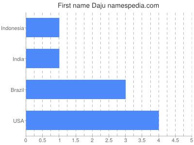 Given name Daju