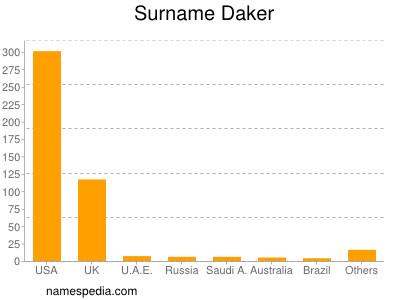 Surname Daker