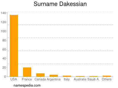 Surname Dakessian