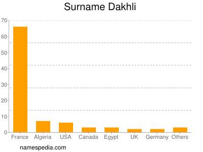 Surname Dakhli