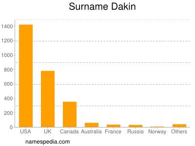 Surname Dakin