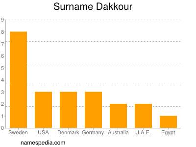 Surname Dakkour