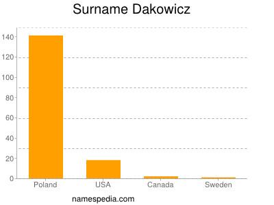 Surname Dakowicz
