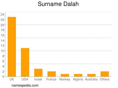 Surname Dalah