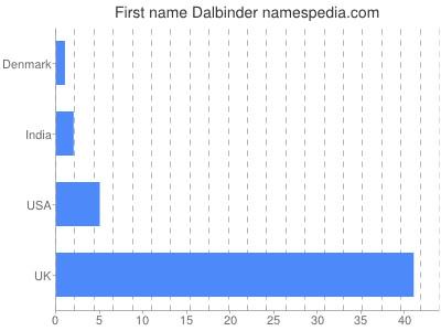 Given name Dalbinder