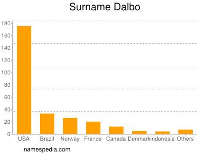 Surname Dalbo