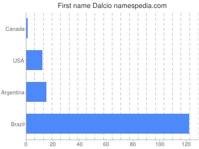 Given name Dalcio
