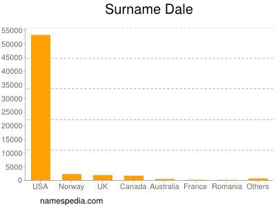 Surname Dale