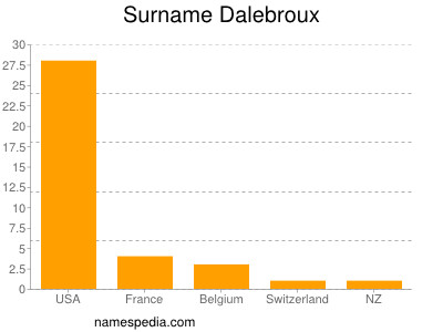 Surname Dalebroux