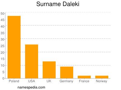 Surname Daleki