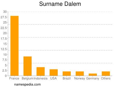 Surname Dalem