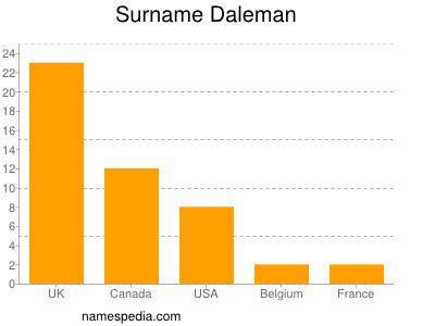 Surname Daleman
