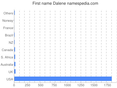 Given name Dalene