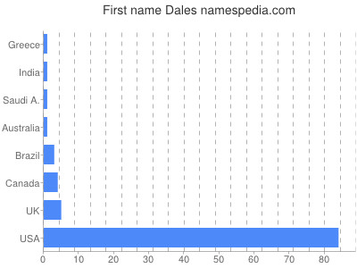 Given name Dales