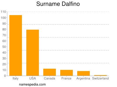 Surname Dalfino