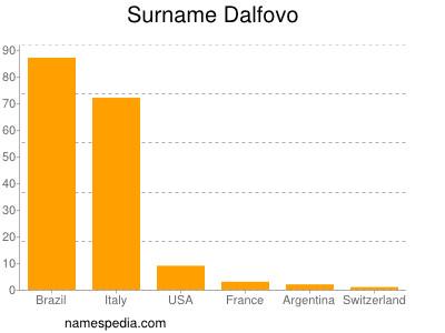 Surname Dalfovo