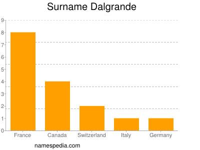 Surname Dalgrande