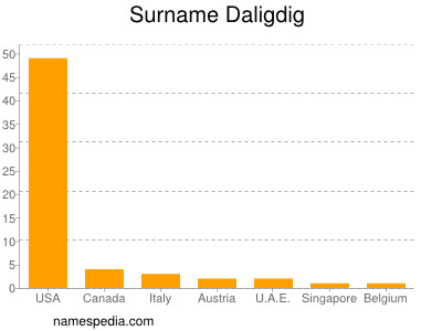 Surname Daligdig